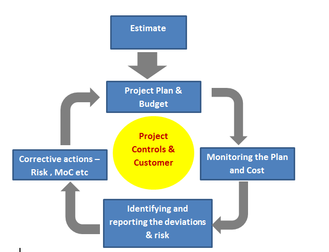 Project Management, Planning and Control, 7th Edition